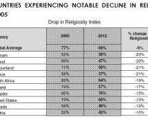 Sociologia questionável… Exagerando o número de ateus